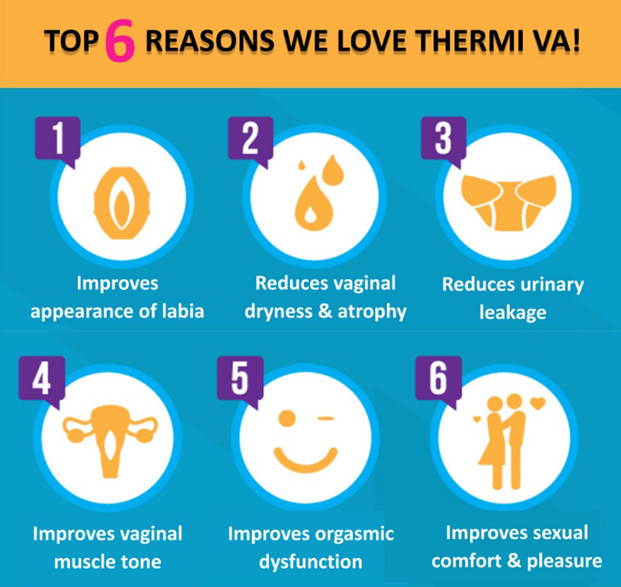 Top 6 reasons we love ThermiVa